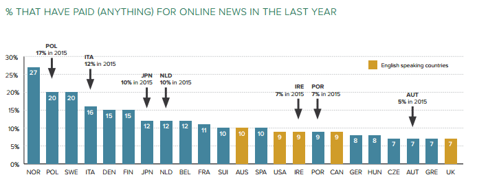 Nur ein kleiner Anteil der Nutzer ist bisher bereit, für Online-Nachrichenangebote zu bezahlen