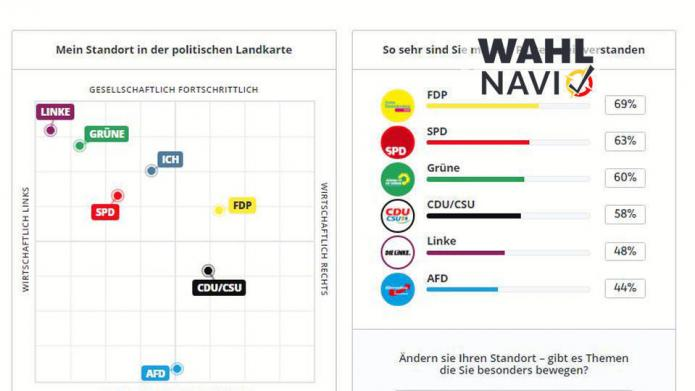 RTL baut eigenen Wahl-O-Mat