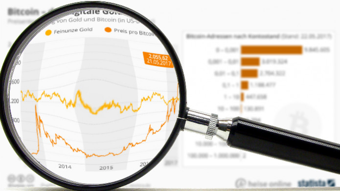 Bitcoin schlägt Gold