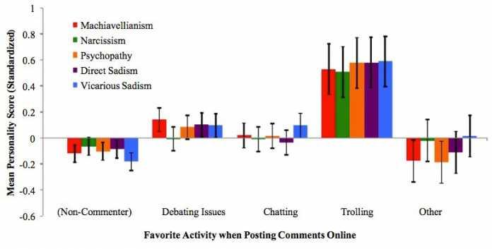 Machiavellismus, Narzissmus, Psychopathie, direkter und zuschauender Sadismus sind als farbliche Balken markiert – auch bei Debattierenden liegen sie in gerimgem Maße über dem Durchschnitt. Chat-Plauderer sind durchschnittlich und wenig negatives Geltungsbedürfnis haben offenbar Menschen, die nicht kommentieren oder anderweitig im Netz unterwegs sind.