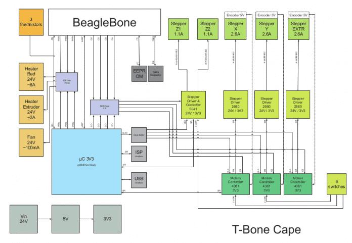 Blockschaltbild des T-Bone: Der BeagleBone Black soll durch die Adapterplatine möglichst viele Aufgaben im CNC-Bereich autark erledigen.