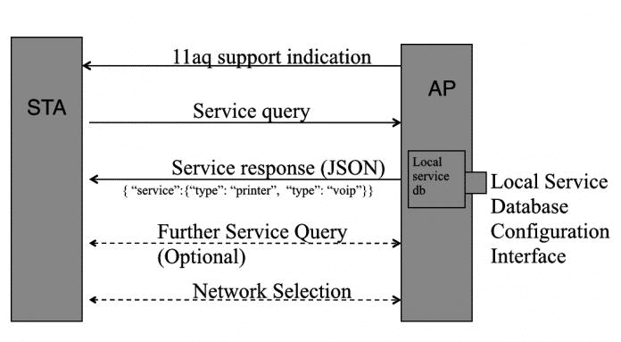 So könnte die 11aq-Technik eines Tages Diensteannoncen aus dem WLAN oder LAN vom Access-Point zum Client liefern. Derzeit diskuttiert die IEEE-Arbeitsgruppe JSON als Datenformat.