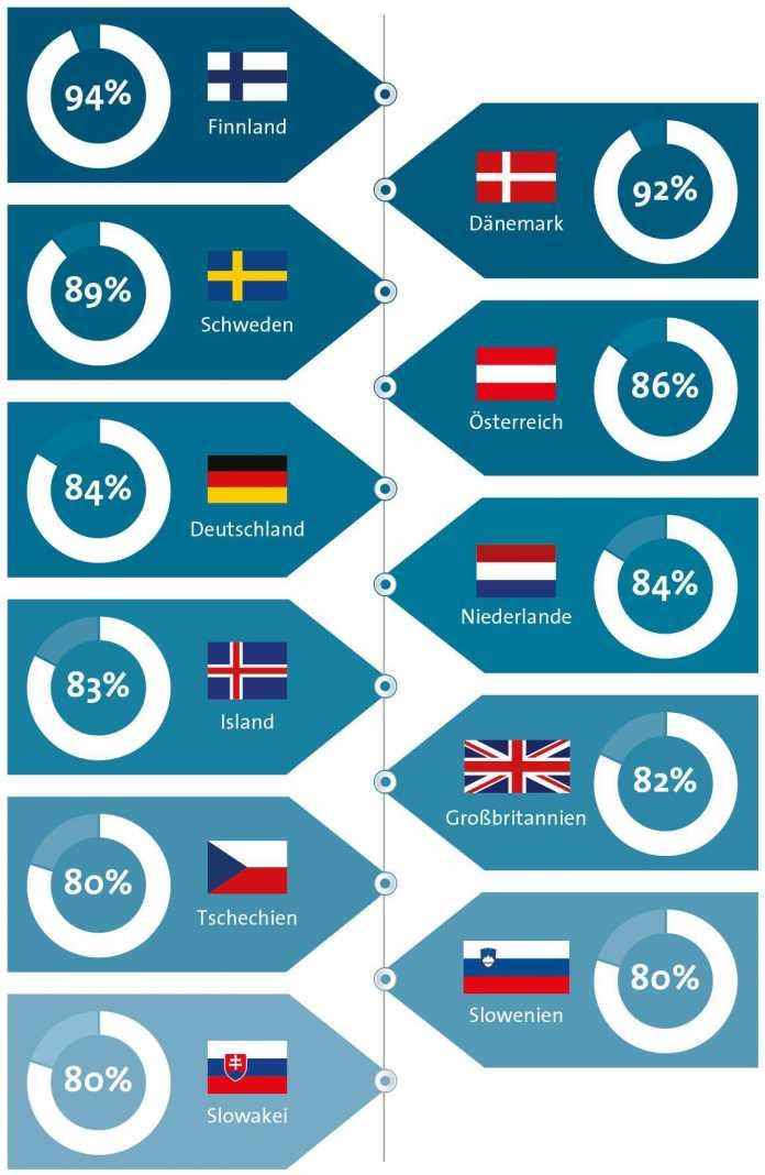 Grafik: BITKOM, Zahlen: Eurostat