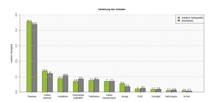 Die weitaus meisten Messungen steuerten der Studie zufolge Teilnehmer bei, die über Telekom-Anschlüsse ins Internet gelangen; Congstar-Kunden eingeschlossen. Laut dem Diagramm weicht die Zahl der Messungen zwar von den tatsächlichen Marktanteilen ab, genügt aber noch für eine Analyse.