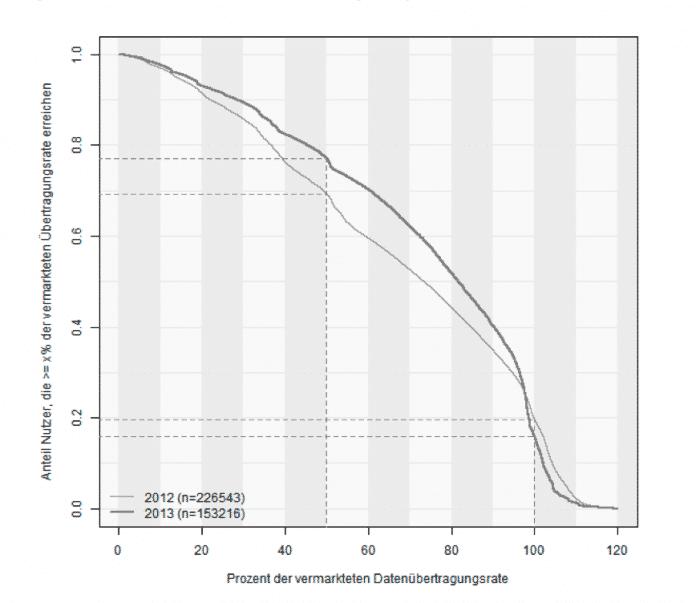Je weniger man verlangt, desto eher bekommt mans: Die größten Abweichungen von der zugesicherten Datenrate zur tatsächlich gemessenen verzeichnet die Studie am oberen Ende der Bandbreitenskala.