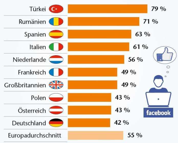 Schlusslicht in Europa: Deutschland übt noch Zurückhaltung im Umgang mit Facebook.