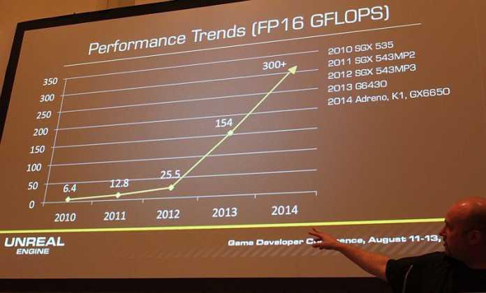 Die GPU-Leistung von Smartphone-Prozessoren hat sich seit 2010 mehr als vervierzigfacht.