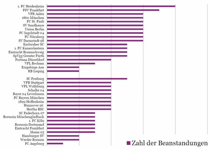 Tabelle Bundesligavereine