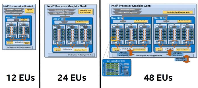 Drei Broadwell-Konfigurationen mit 12, 24 und 48 Ausführungseinheiten.