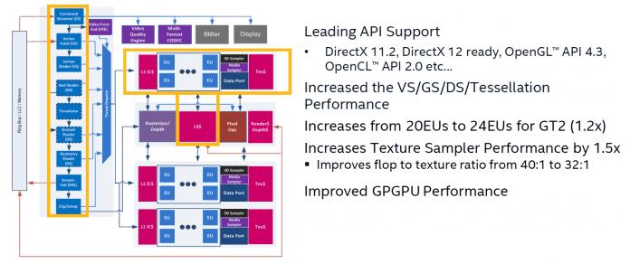 Die Tessellation-Leistung will Intel mit Broadwell steigern.