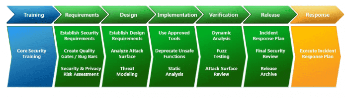 Die verschiedenen Phasen des Security Development Lifecycle