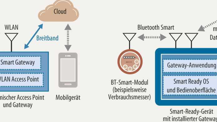 Sicherer, schneller, stromsparender, smarter: Was die Bluetooth-Entwickler planen