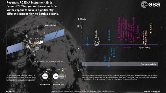 Rosetta: Irdisches Wasser stammt wohl doch vor allem von Asteroiden