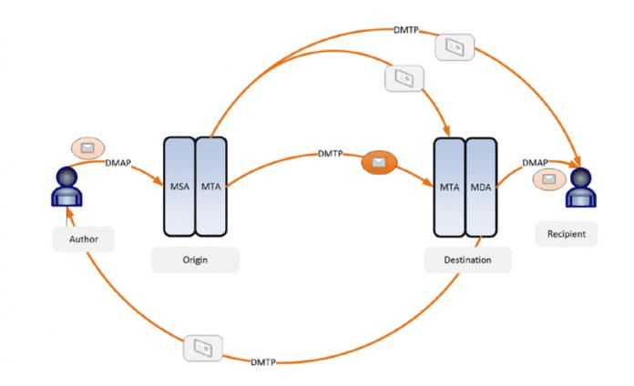 Dank mehrerer Schichten von Verschlüsselung und Schlüsselverwaltung soll DIME Mails sicher durch unbekanntes Terrain routen, selbst dann wenn Zwischenstationen kompromitiert sind.
