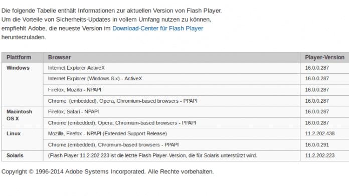 Falsche Flash-Versionsnummern bei Adobe