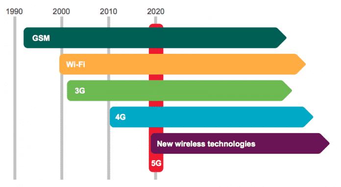 Die Hersteller halten 2020 für einen realistischen Starttermin für 5G-Netzwerke.