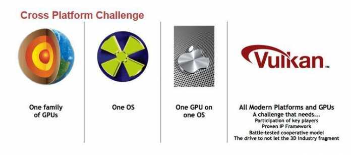 Vulkan soll im Vergleich mit Mantle, DirectX und Metal auf allen Plattformen und Betriebssystemen laufen.