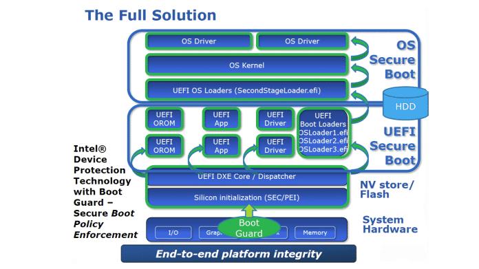 Intel Boot Guard