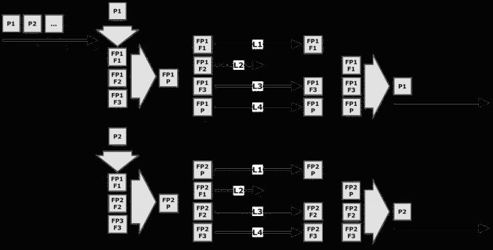 Mit vier WAN-Verbindindungen können die Router von Viprinet etwa größere Paketlaufzeitsspitzen einer Leitung ausgleichen.