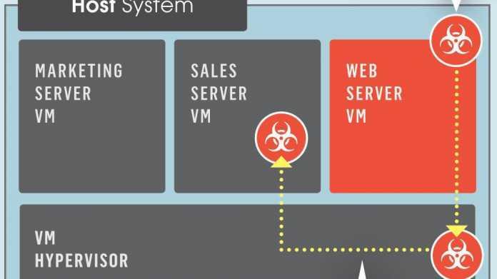 Venom-Schwachstelle: Aus Hypervisor ausbrechen und VMs ausspionieren