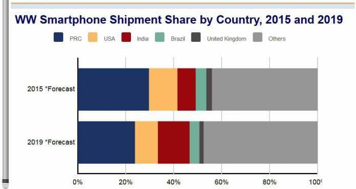 So verschieben sich nach Prognosen von IDC die Marktanteile bei den Smartphone-Verkäufen. PRC steht für People's Republic of China.