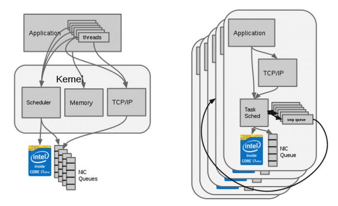 Informationen zwischen verschiedenen Rechnerkernen zu teilen macht Blockierungsvorgänge nötig, weshalb bei Scylla (rechts) alle Anfragen auf individuelle Kerne verteilt.