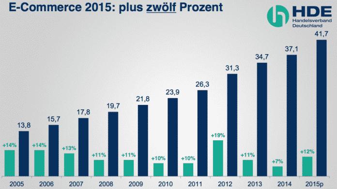 Onlinegeschäft treibt deutschen Einzelhandel