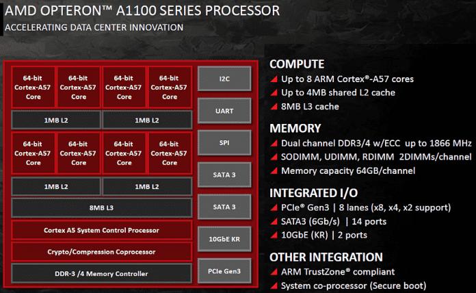 Blockschaltbild AMD Opteron A1100
