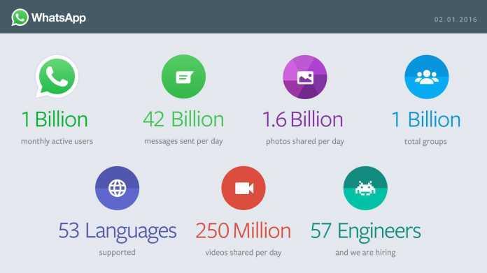WhatsApp hat eine Milliarde Nutzer