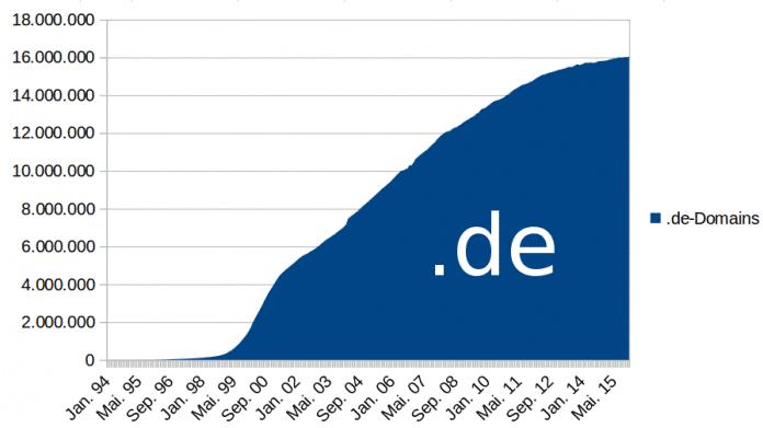 Auslaufmodell Länder-Domain?