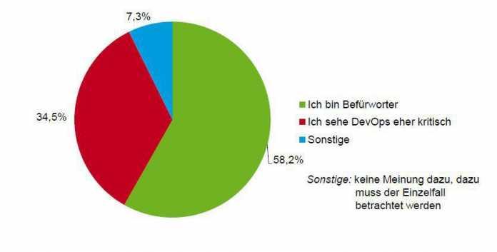 Knapp 60 Prozent Befürwortern von DevOps ...