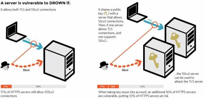 Auch Verbindungen von Servern, die kein SSLv2 unterstützen, können betroffen sein. Es reicht aus, wenn ein anderer Server v2 spricht, dessen Zertifikat mit dem gleichen RSA-Schlüssel erstellt wurde.