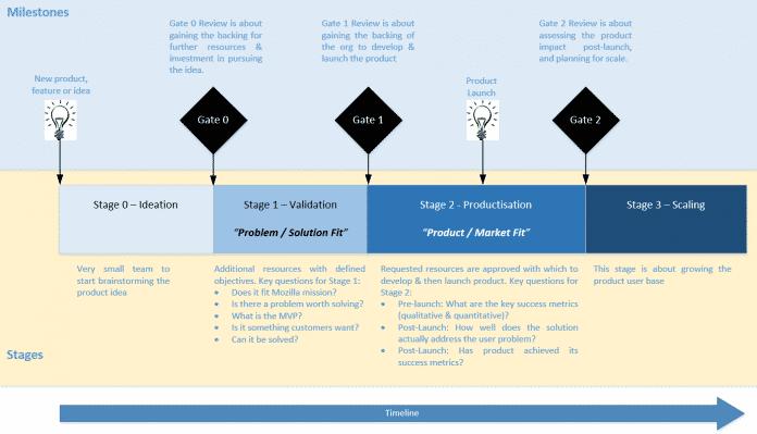 Zeitleiste des vorgesehenen Innovationsprozesses
