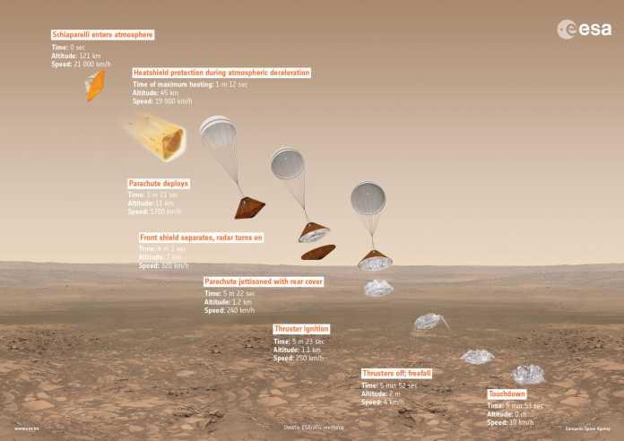 So soll Schiaparelli auf dem Mars landen