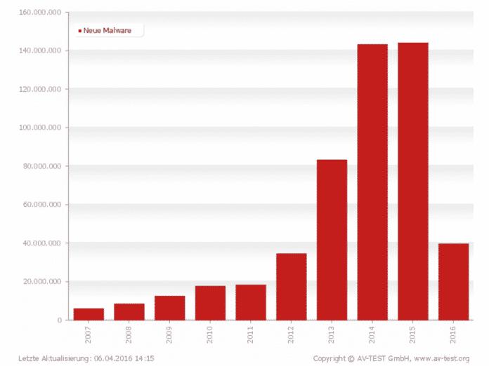 Von AV-Test.org registrierte in den vergangen beiden Jahren etwa 12 Millionen neue Malware-Samples; 2016 verspricht !!!