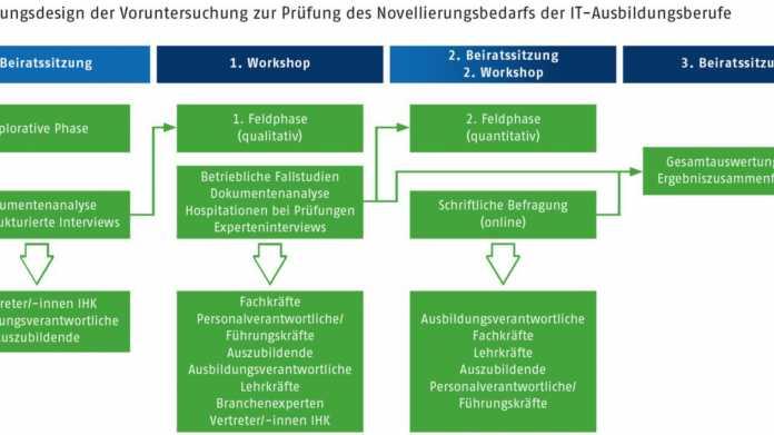Bundesinstitut für Berufsbildung bittet IT-Fachkräfte zur Umfrage