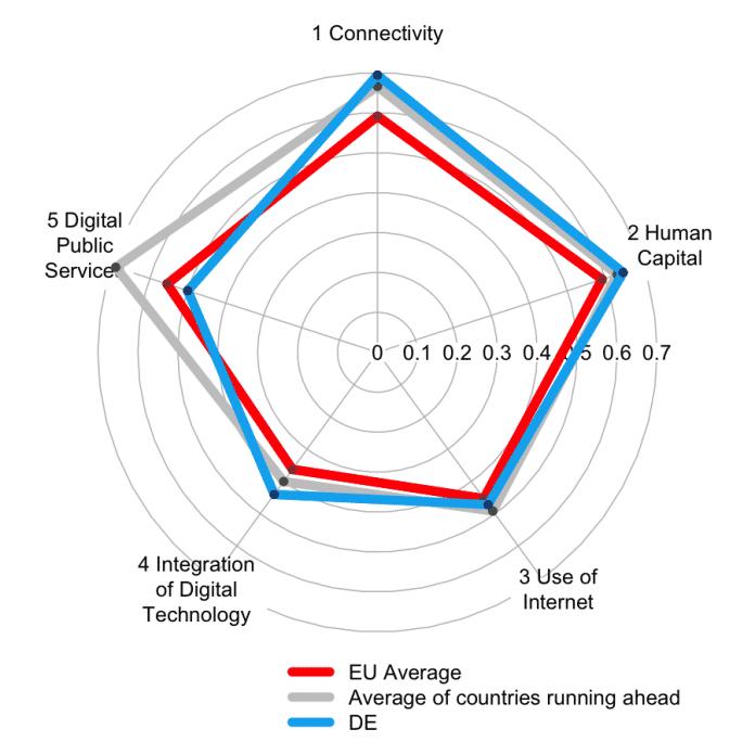Bei digitalen öffentlichen Diensten rangiert Deutschland unter dem EU-Durchschnitt