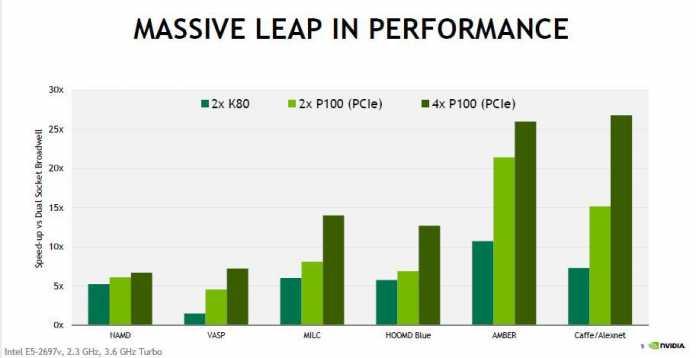 Von Nvidia veröffentlichte Leistungseinschätzung.
