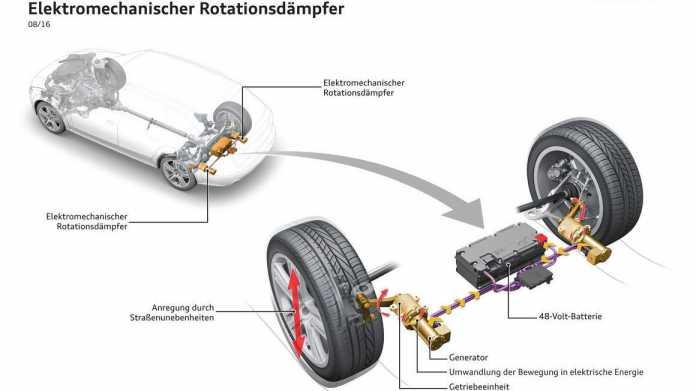 Stoßdämpfer von Audi gewinnt Strom