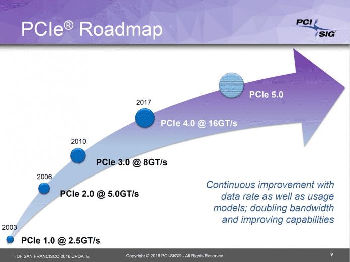 Die Roadmap für PCIe