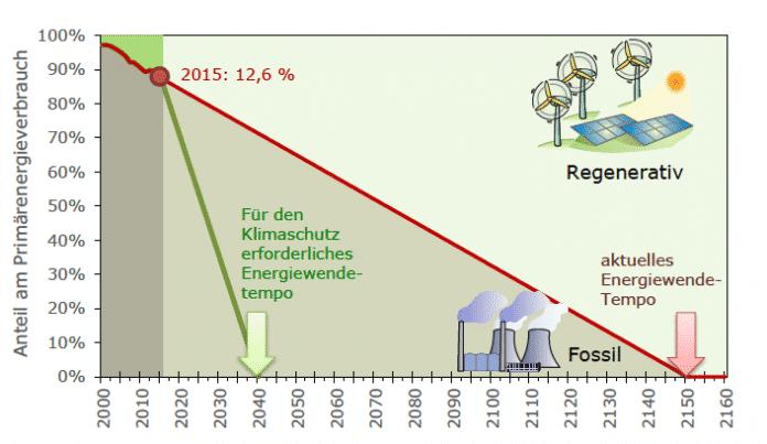 Zahlen, bitte! Im Jahr 2150 emissionsfrei