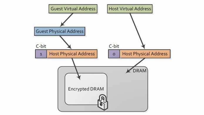 AMD Secure Memory Encryption (SME) und Secure Encrypted Virtualization (SEV)