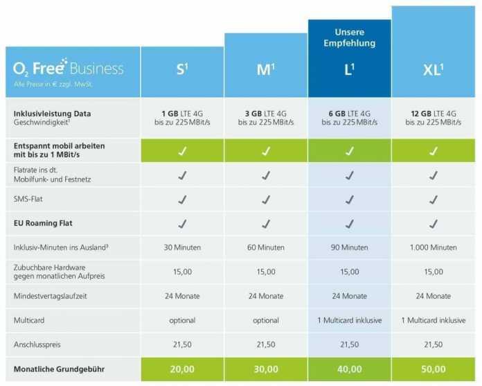 Die Optionen der neuen Business-Tarife von O2.