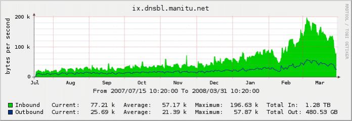 Grafik: Institut für Internet-Sicherheit