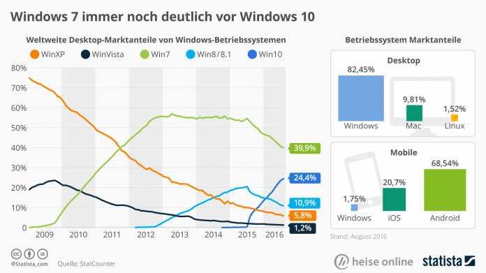 Laut StatCounter liegt der Marktanteil von Windows XP weltweit noch bei rund 5 Prozent.
