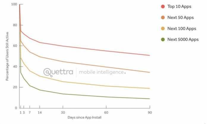 Zwar verlieren verschiedene erfolgreiche Apps verlieren unterschiedlich viele Nutzer, aber alle mit dem gleichen Kurvenverlauf.