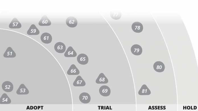 Technology Radar von ThoughtWorks