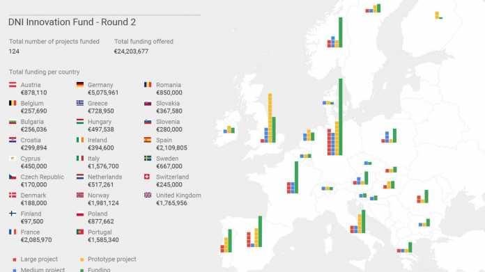 Google zahlt erneut Millionen an europäische Medien-Projekte aus