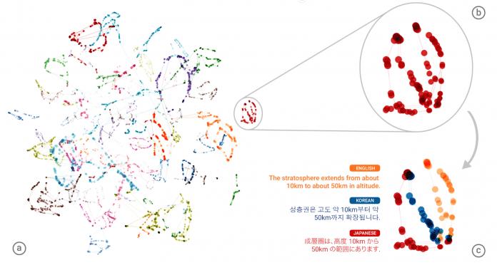 Die Vektoren innerhalb des neuronalen Netzes an der Schnittstelle zwischen Dekoder und Enkoder liegen bei bedeutungsgleichen Sätzen in verschiedenen Sprachen nahe beieinander.