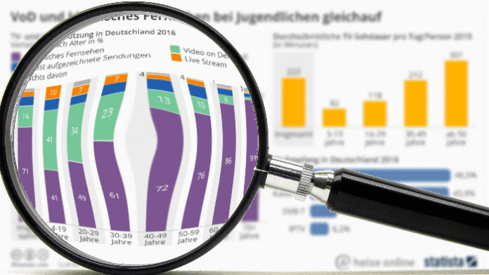 """""""Statistisch gesehen"""": Lineares Fernsehen und Video on Demand gleichauf bei Jugendlichen"""